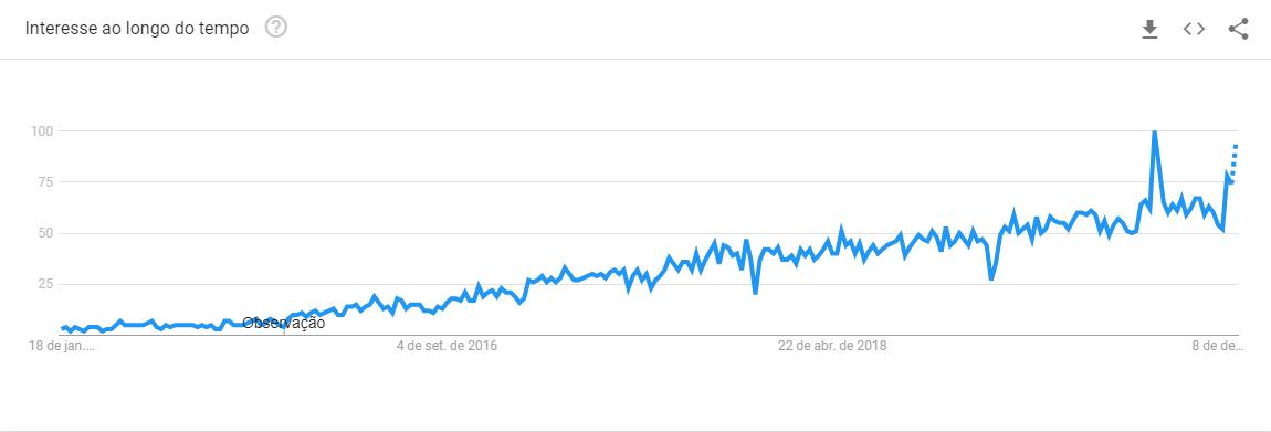 Gráfico Google Trends Marketing de Influência